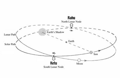 Rahu Orbit