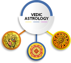 Vedic Astrology 7th house