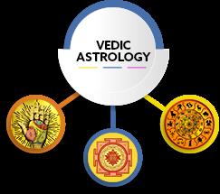Vedic Astrology- House 7, Yuvati Bhava - Jothishi