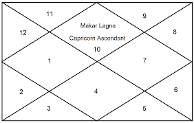 Ascendant and LagnaCapricorn Chart