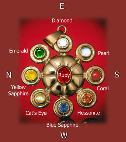 The Navratnas under the Birthstones by Rashi in East