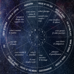 Different Houses in Vedic Astrology