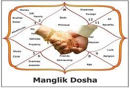 Chart showing Manglik Dosha
