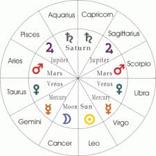 Nine Planets in Vedic Astrology Chart