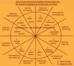 Chart Planets in Vedic astrology