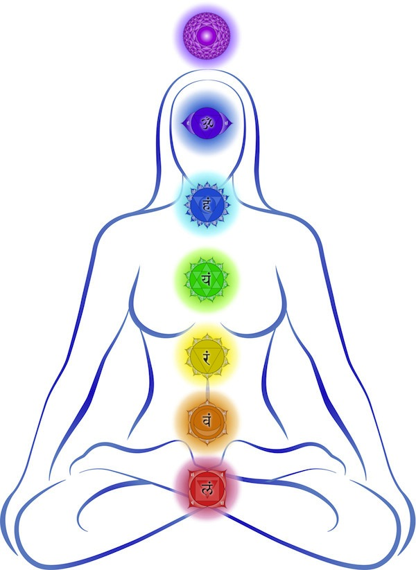 the seven chakras and the relationship between chakras and planets