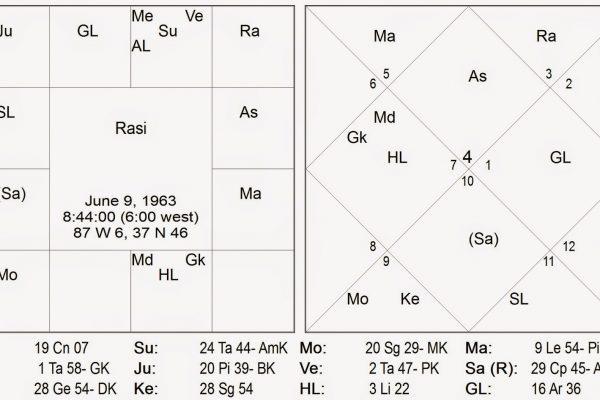 Vedic Birth Chart Illustration