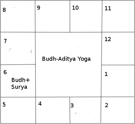 Budh Aditya yoga south indian chart