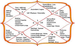 Chart of Planets in Vedic Astrology