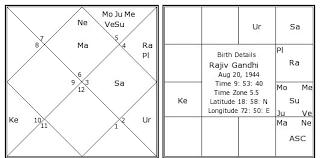 guru mangal yoga astrology