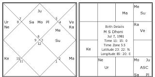 M S Dhoni's chart