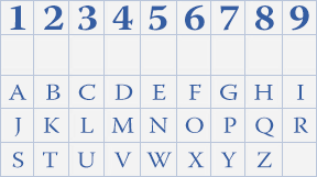 In Numerology Each Alphabet Has a Number For It