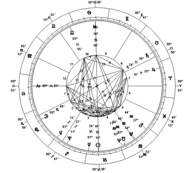 Astrological Chart for Career - Astrology in career