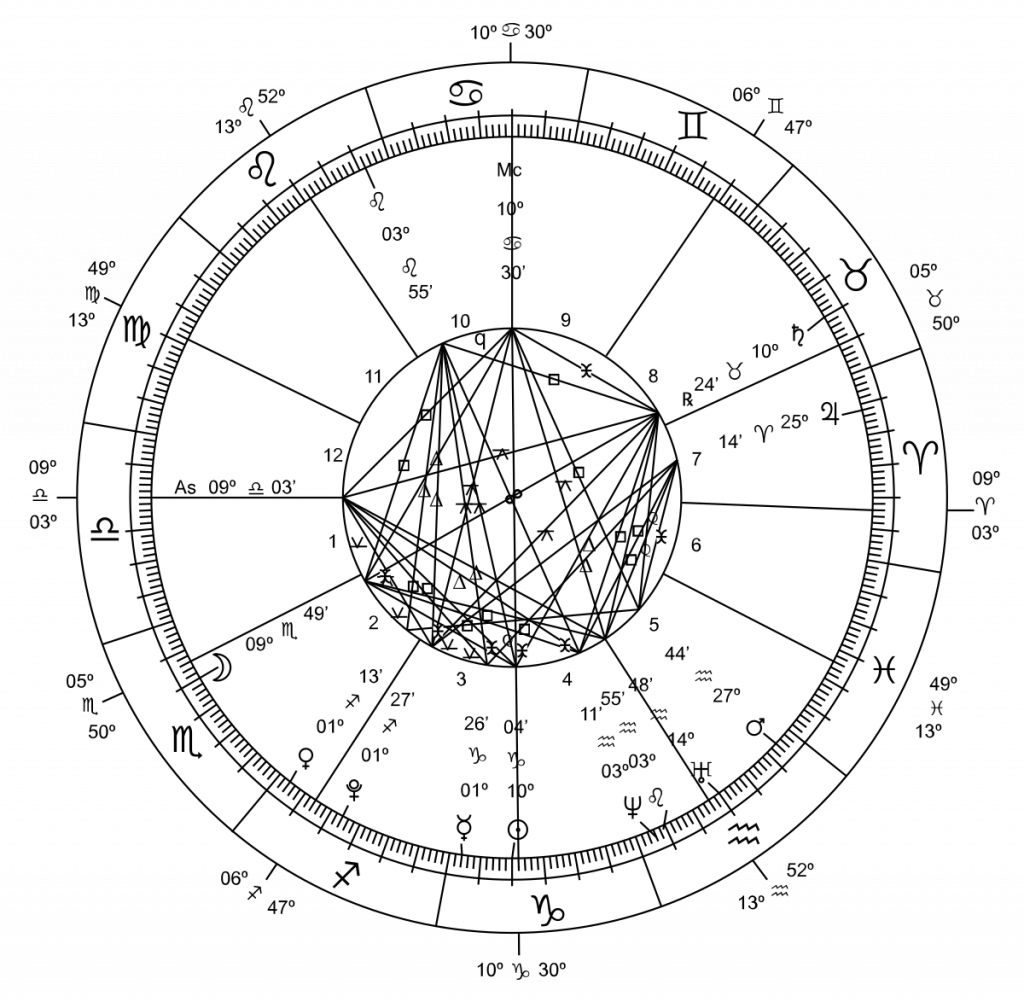 Horary Chart used in Modern Astrology in sports