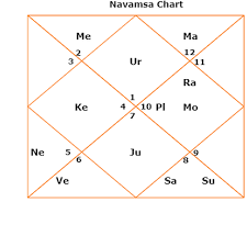 Indian Birth Chart in Astrology