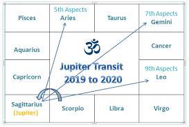 Jupiter Transit 2019 Effects On Zodiac Signs