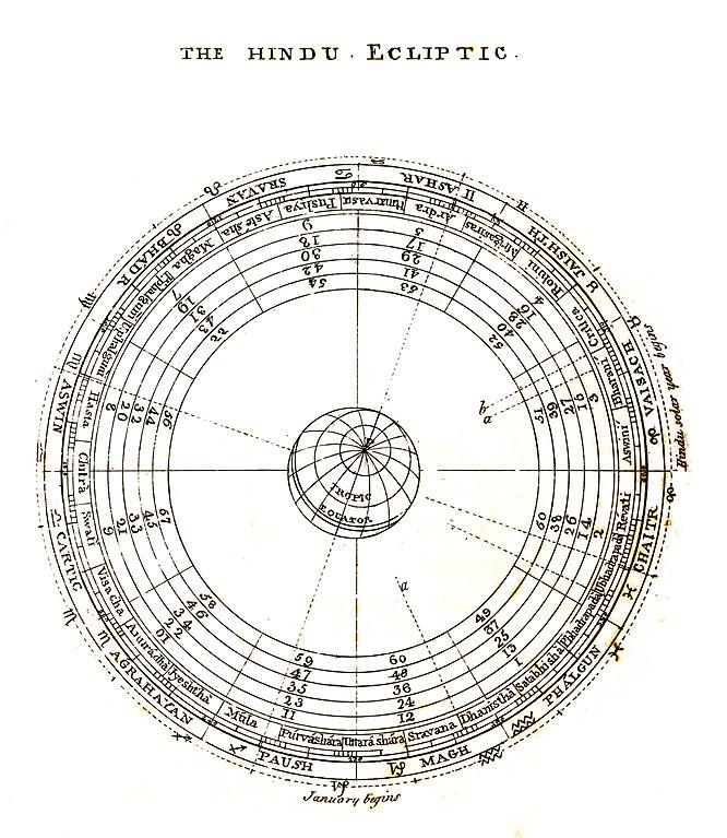 Paush Month -  Hindu Calendar