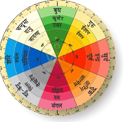 Significance of Vastu Shastra - Vastu Chakra