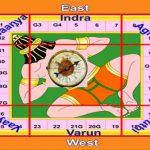 Vastu Shastra Chart
