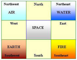 Vastu Shastra directions and elements