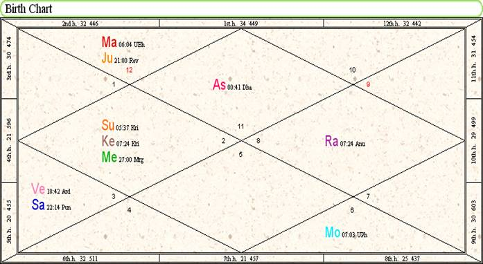Vedic Astrology Chart - North Indian