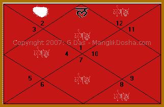 Mangal Dosha Chart
