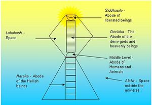 Diagram on Jain Cosmology