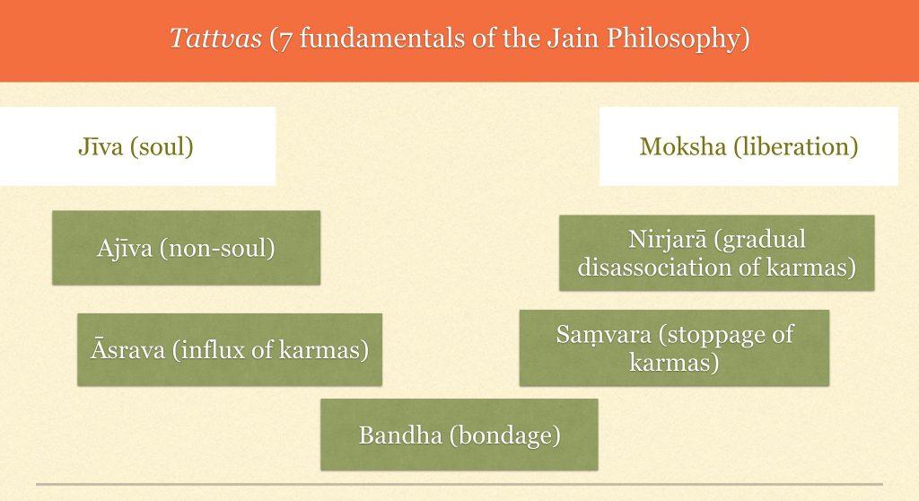 Tattvas in Jainism - Astrology in Jainism