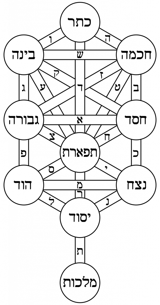 The Kabbalah Chart in Hebrew - Astrology in Judaism