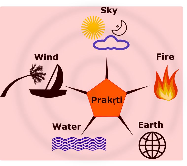 Vastu in Home - The Five Elements or Panchabhutas