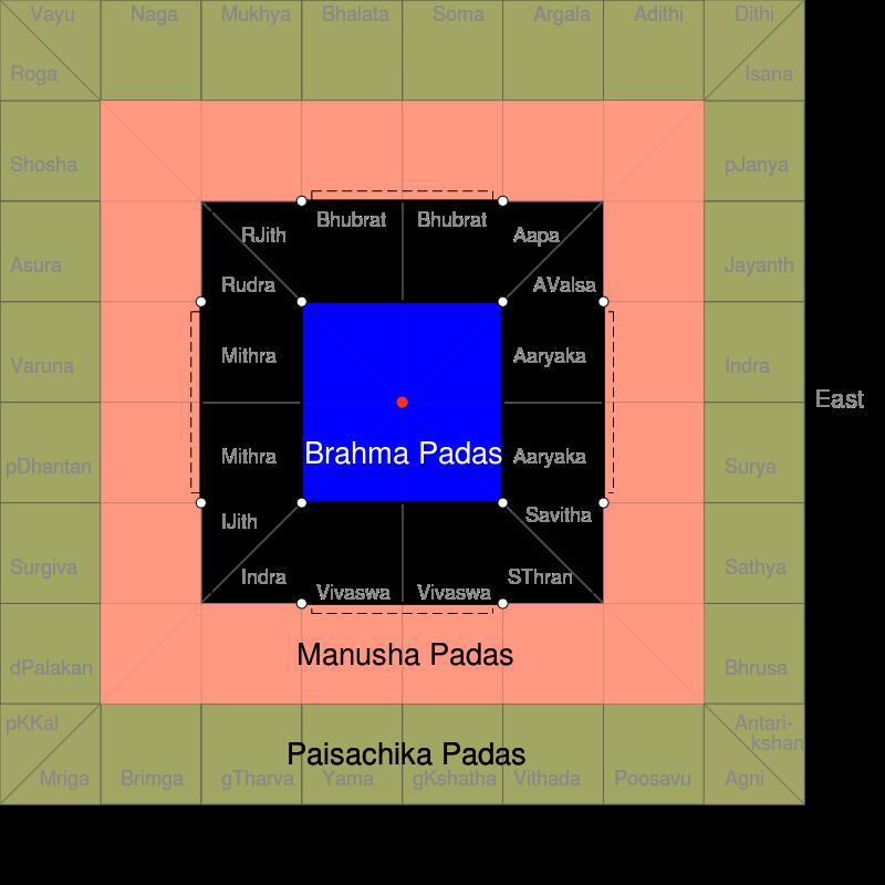 64 square Vastu Mandala grid for temple design