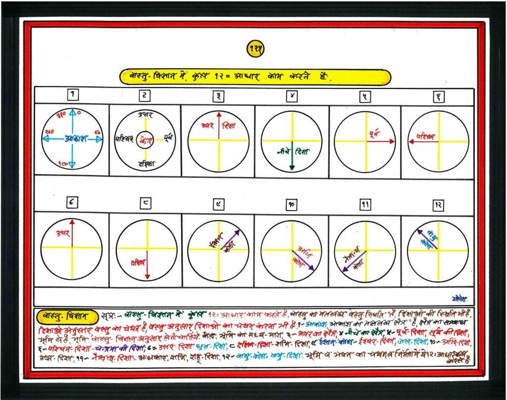 Vastu chart