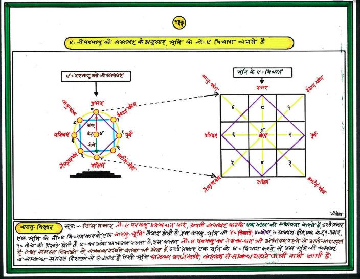 The vastu chart is scientific, doesn't believe in Vastu shastra myths.