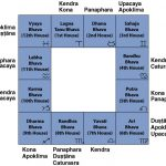Upchayas in 12 Bhavas of Birth Chart