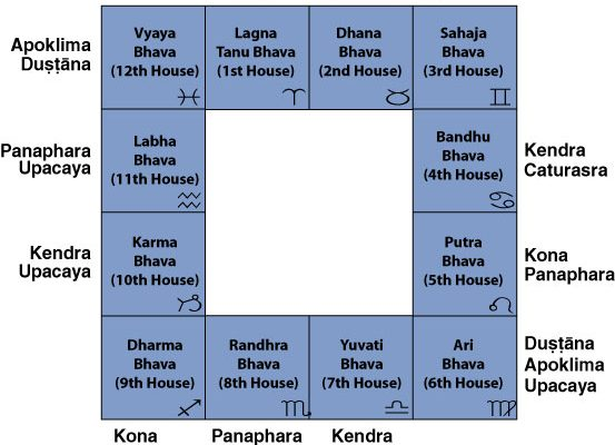 Upchayas in 12 Bhavas of Birth Chart