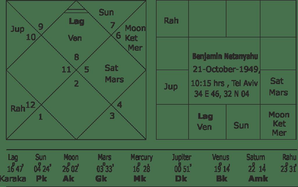 Benjamin Netanyahu-horoscope Parashar astrology