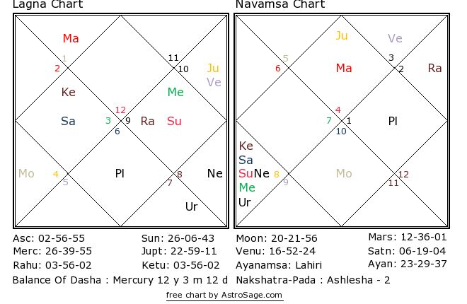 Vedic Astrology Chart With Degrees - Determining Chara Karakas