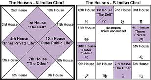 Houses in Indian Birth Chart