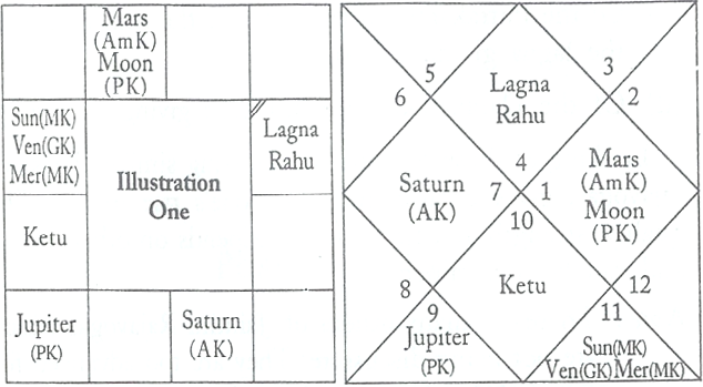 Jaimini Horoscope