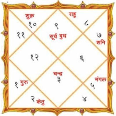Jatakam or Kundali