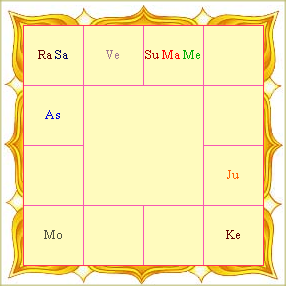 Lagna Chart South Indian Style