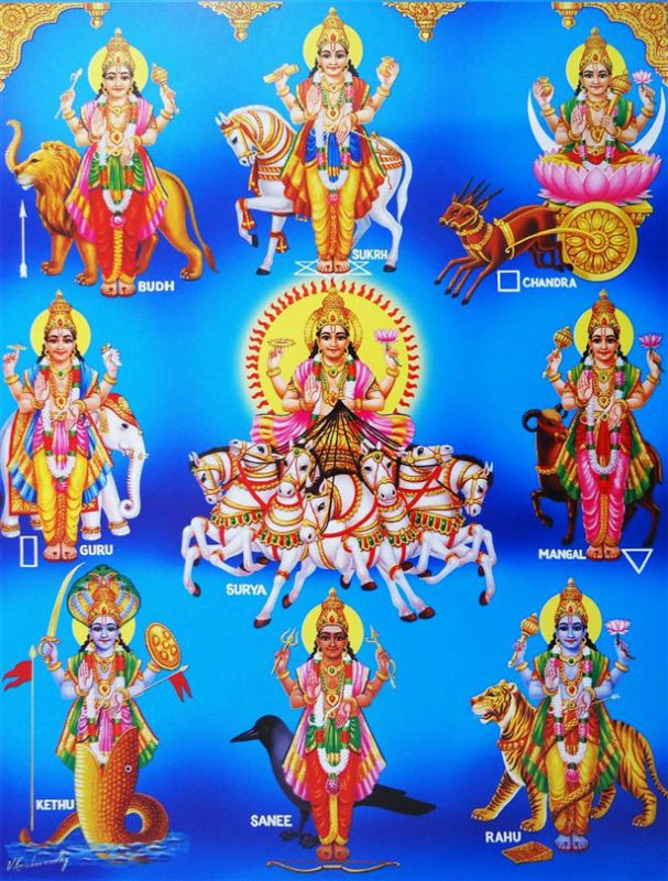 Planets Represented As Deities