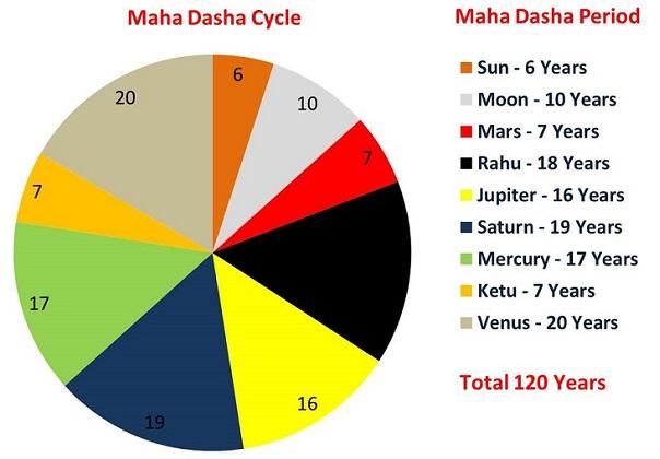 Mahadasha Cycle