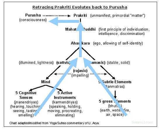 Sankhya Doctrine