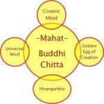 5 elements of Sankhya Philosophy