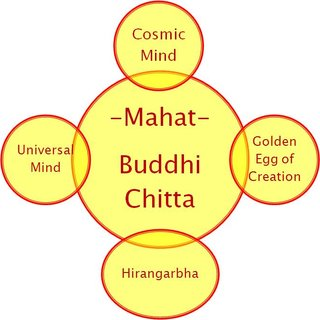 5 elements of Sankhya Philosophy