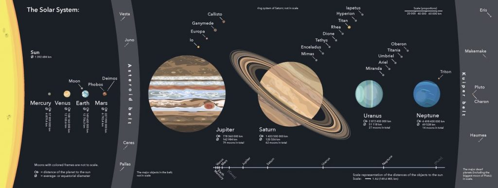 Solar System in Detail - strength of planets