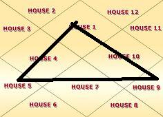 Kona Houses Forming A Trikona