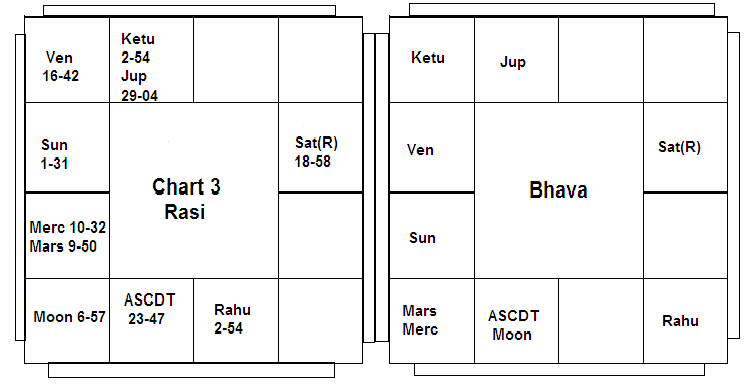 A typical Bhava Chart - Dussthanas