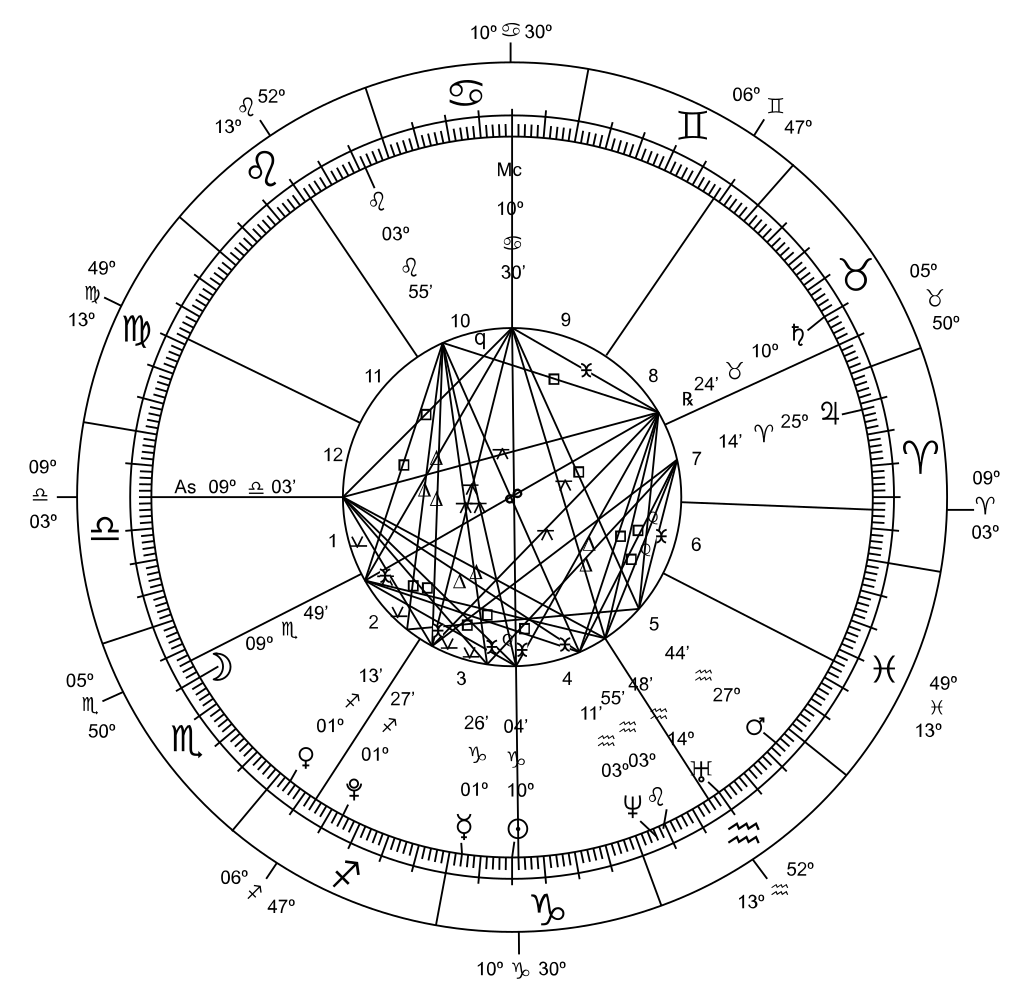 New millennium astrological chart - marakas
